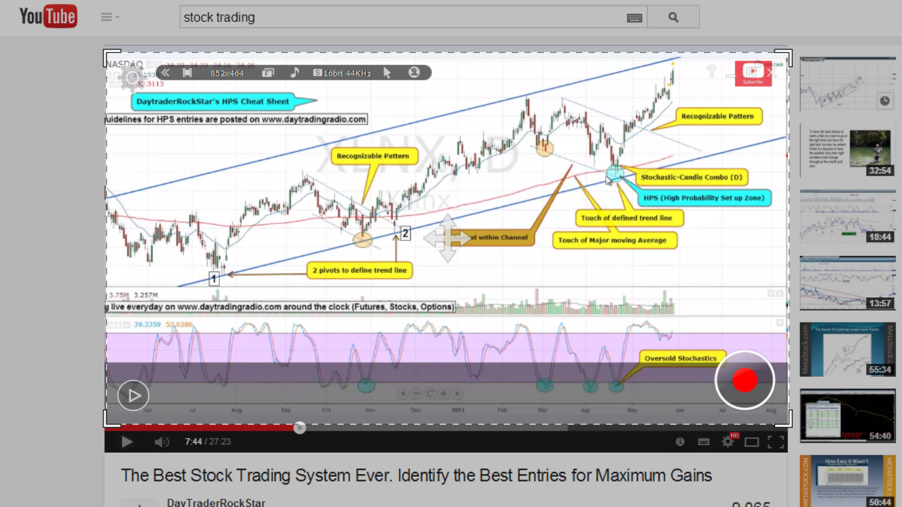 best stock trading chart example